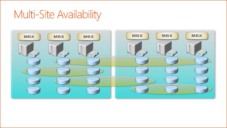 microsoft exchange database availability groups