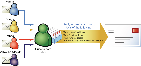 Exchange connected email
